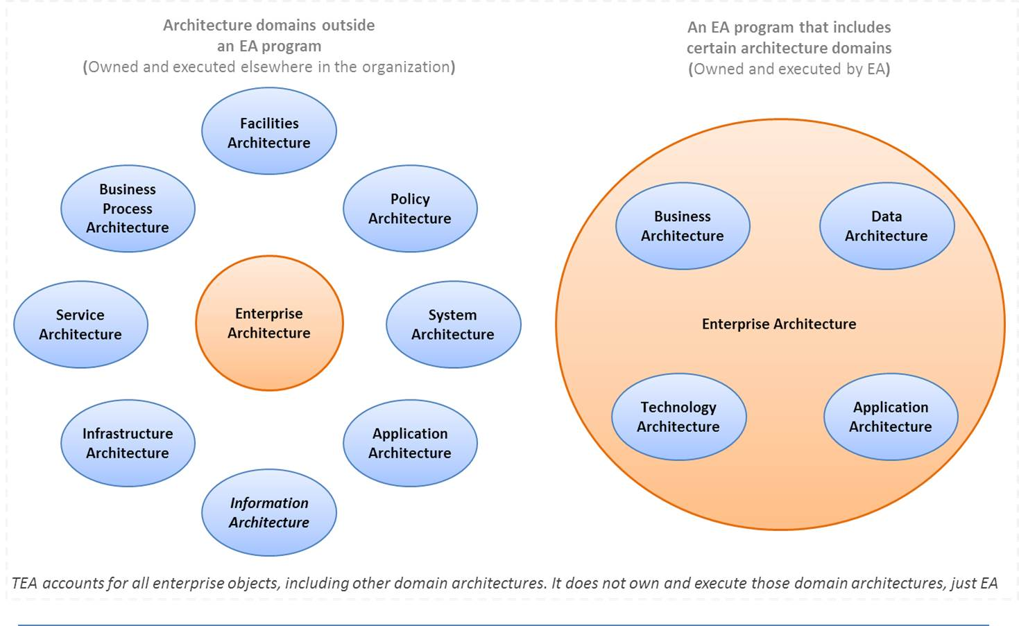 Enterprise architecture where Domaine architecture